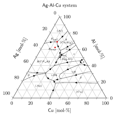 ternary eutectic alloy basics phase field models of ternary Blank Phase Change Diagram a 2 d liquidus liquid state diagram for ag al cu system